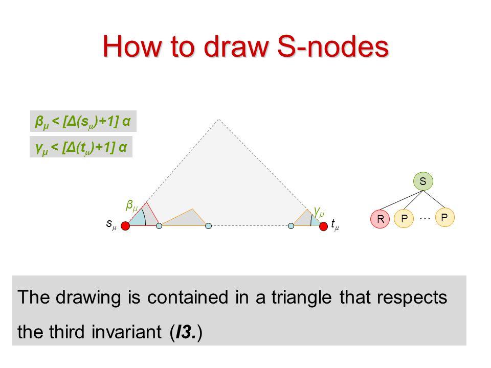 How to draw S-nodes βµ < [Δ(sµ)+1] α. γµ < [Δ(tµ)+1] α. S. βµ. γµ. … R. P. P. sµ. tµ.